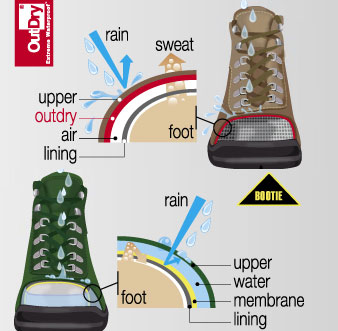 c451a06b88ac Lafuma hiking shoes utilize OutDry